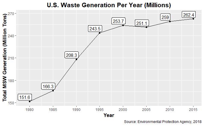 wastegeneration.png