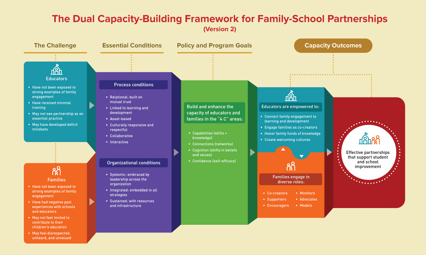 Dual Capacity-Building Framework for Family-School Partnerships