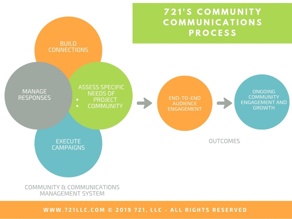 721's Community Communication Process