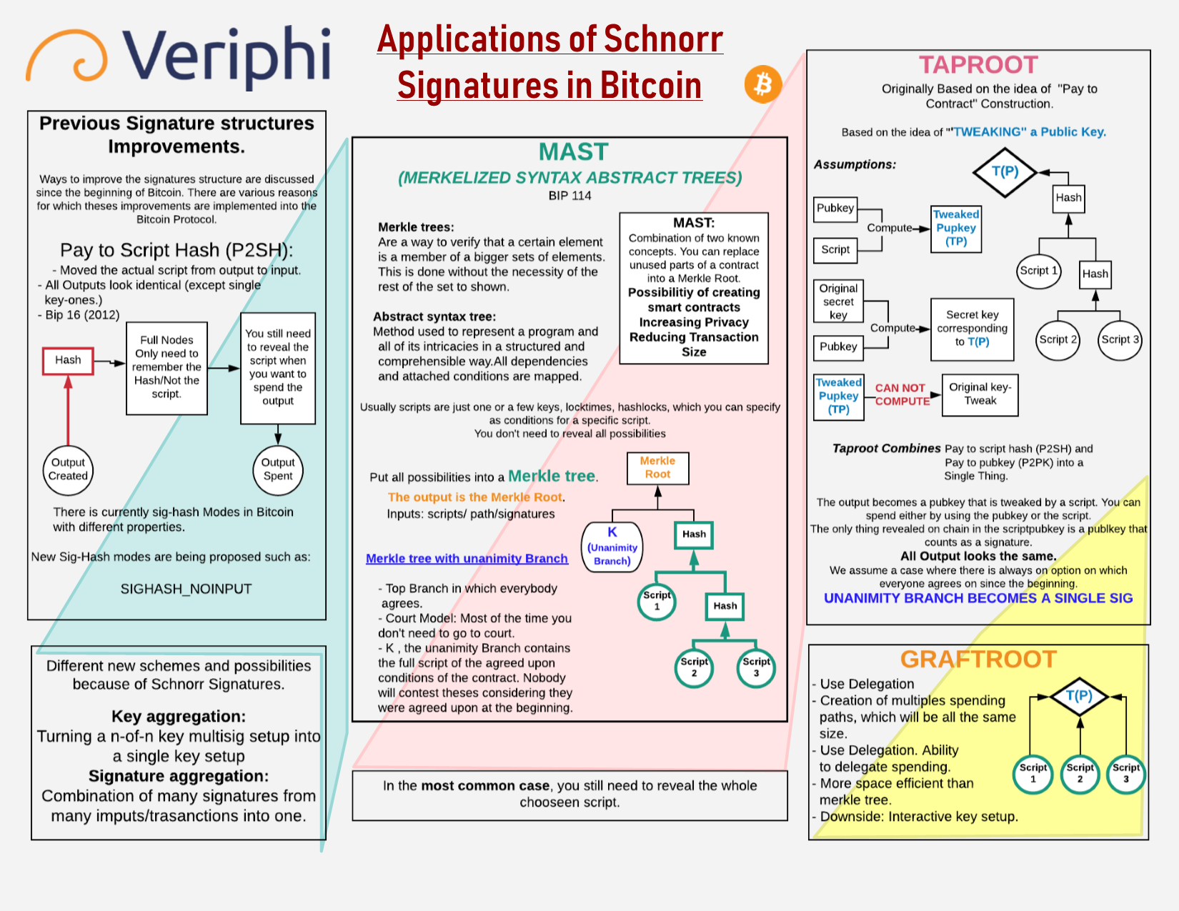 Schnorr Signatures applications En.png