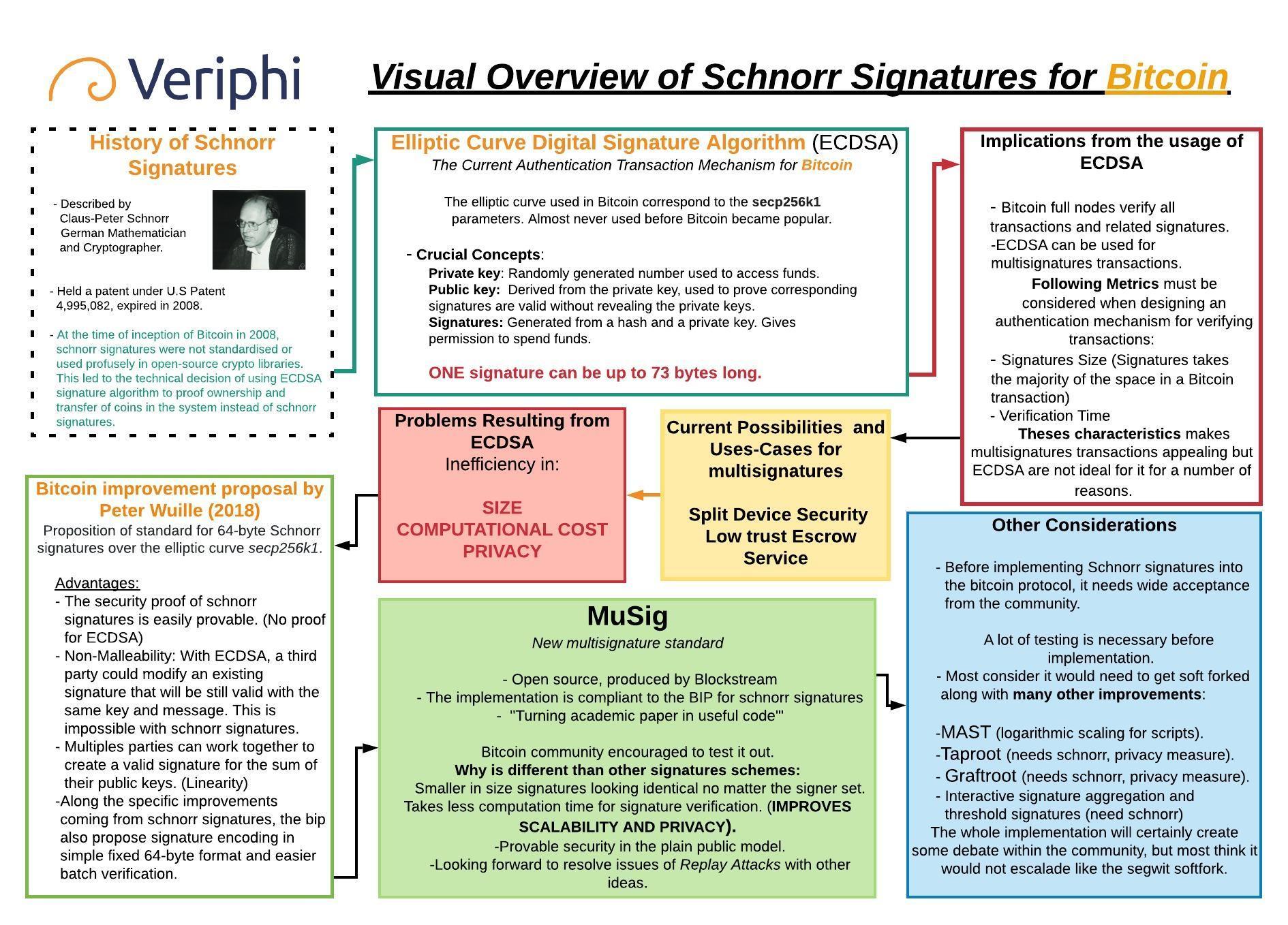 Schnorr Signatures (1).jpeg