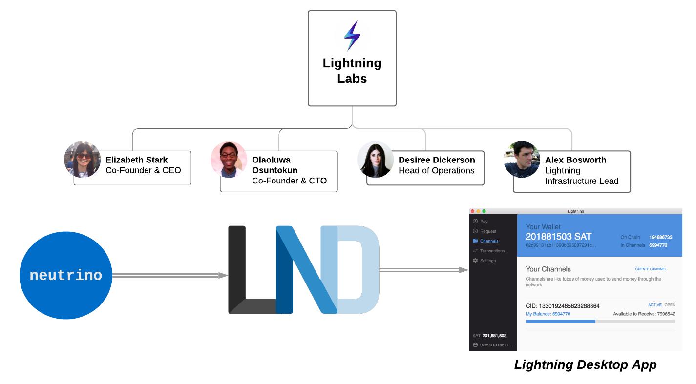 Lightning Labs (EN).png