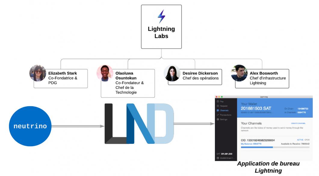 Lightning Labs (FR).png
