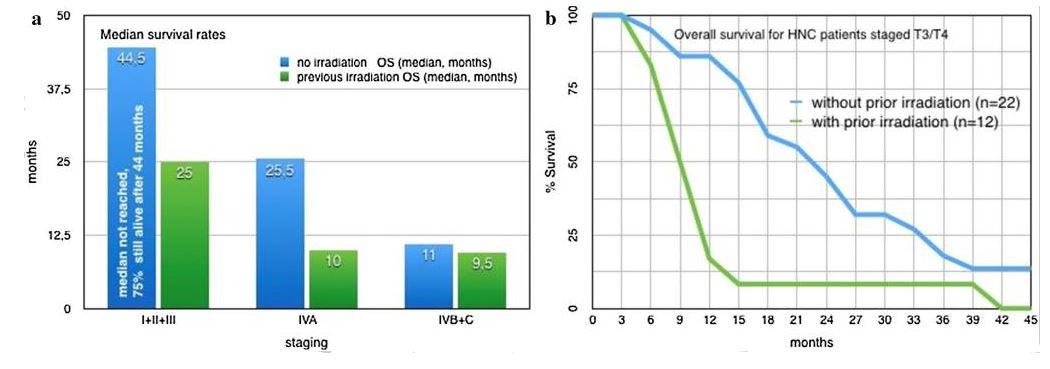 Überlebensraten mit und ohne vorherige Radiotherapie