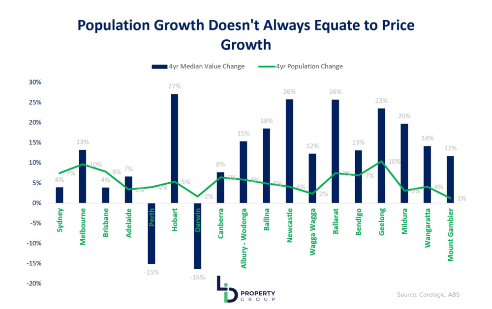 LID - Population Price Growth 15-19.png
