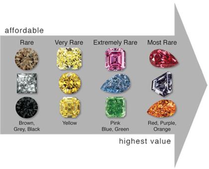Source: Natural Color Diamond Association