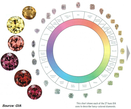 all You Need to Know About Diamonds - Luxury Worldwide Service