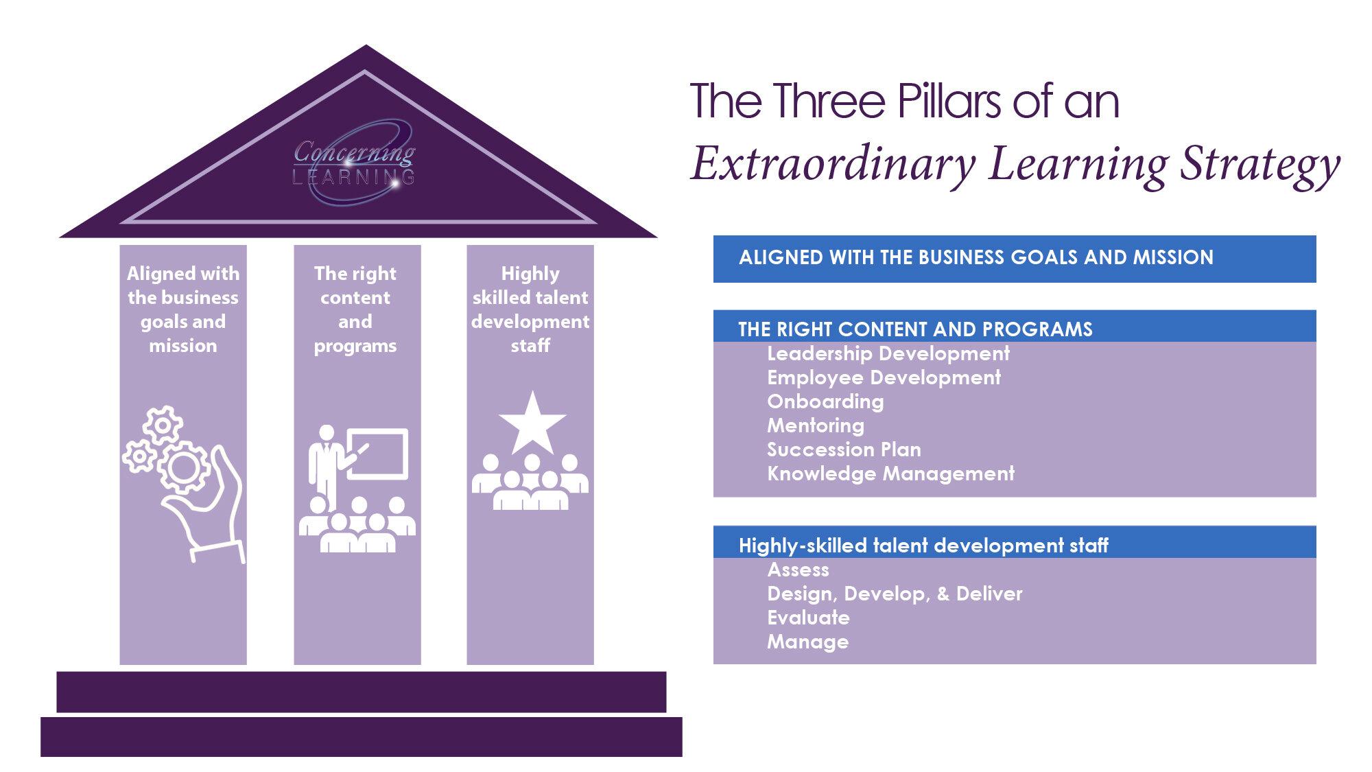 Concerning Learning 3 Pillars
