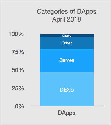 categories of dapps.png