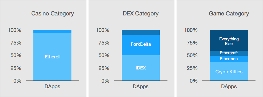dapp categories usage.png