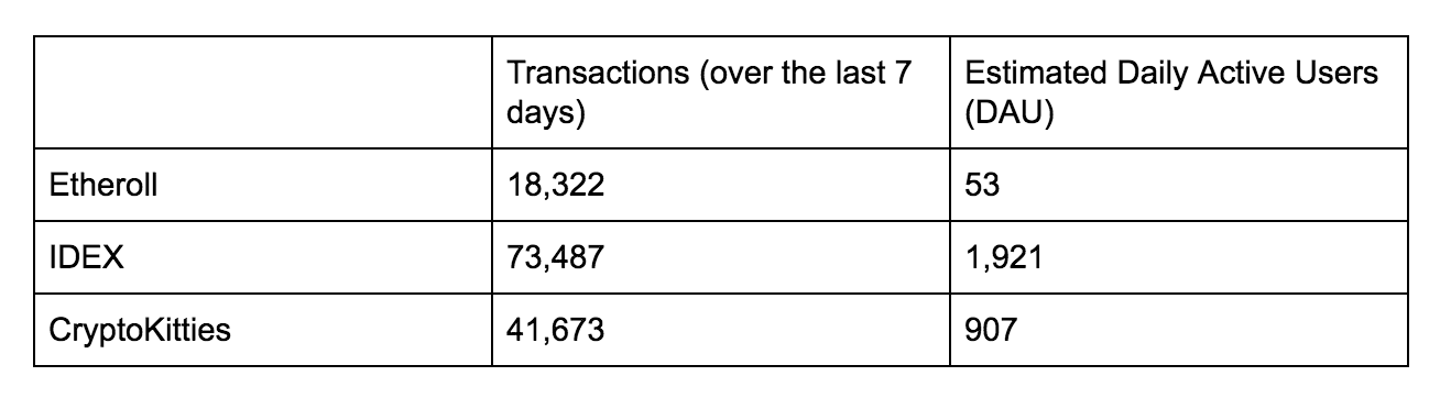 "*Even ""Peak DApp"" isn't that large: by our rough estimates, CryptoKitties only had ~14,000 unique users and 130,000 transactions daily."