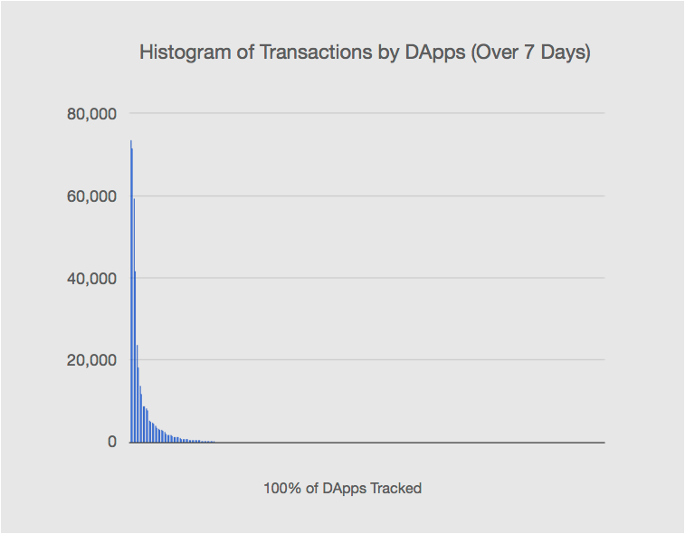 Data from Dappradar