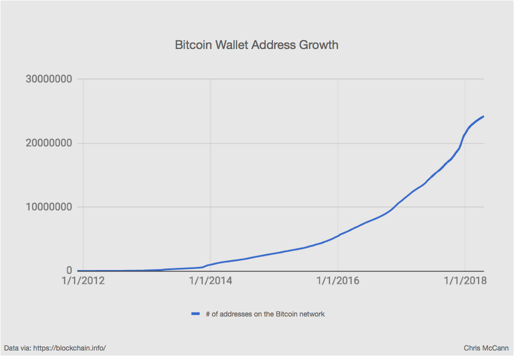 blockchain wallet address growth.png