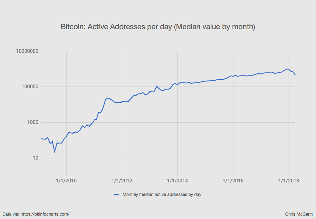 bitcoin active addresses per day.png