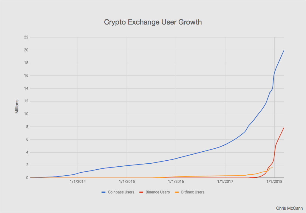 crypto exchange user growth.png