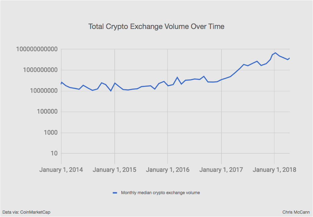 crypto exchange volume over time.png
