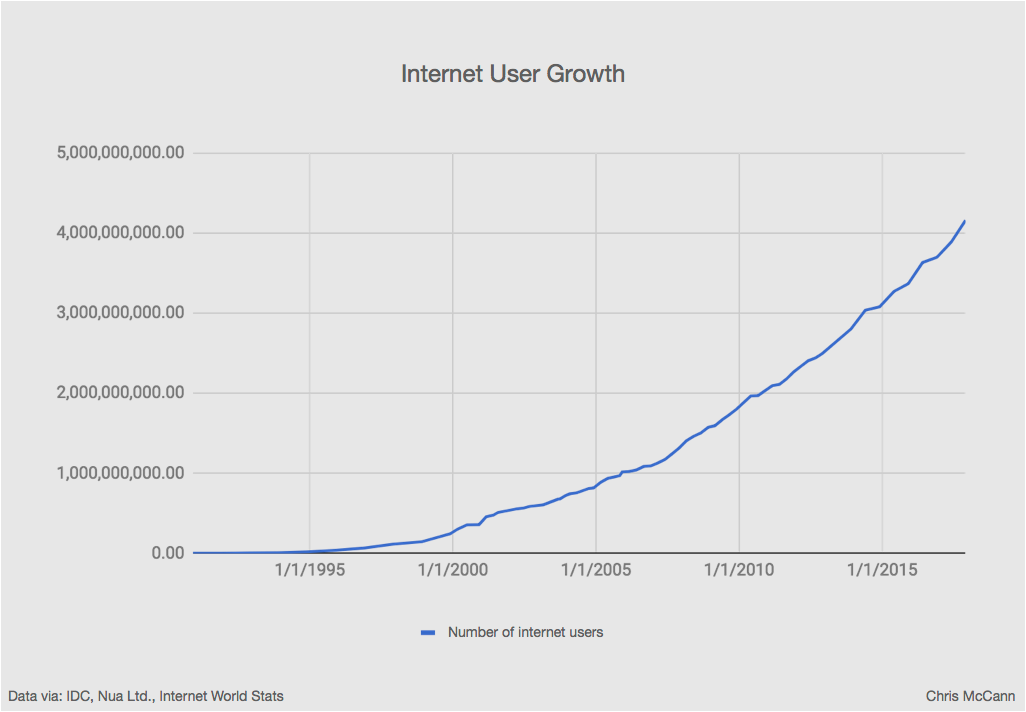 internet user growth.png