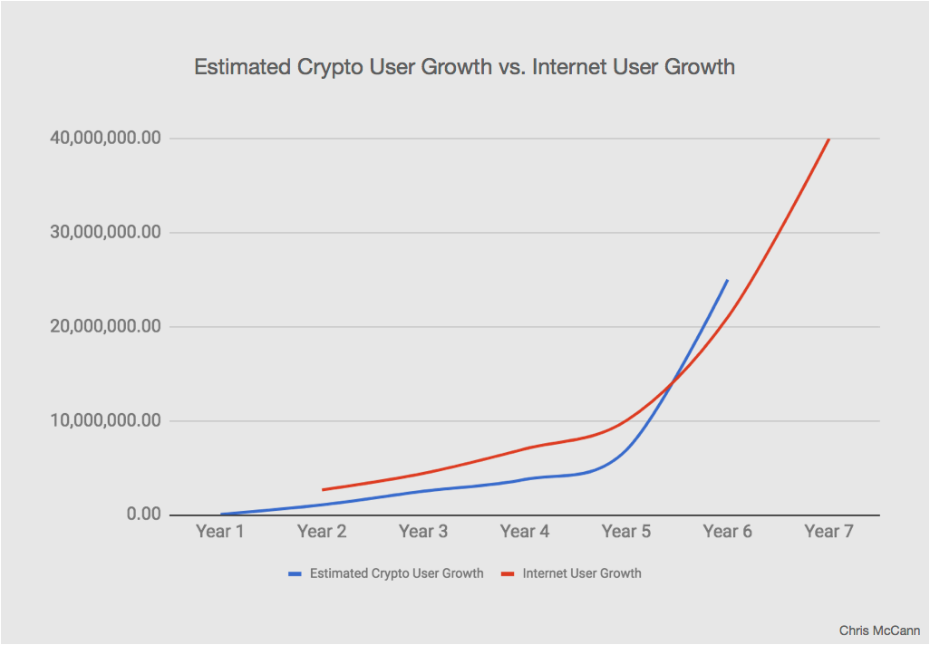 crypto user growth comapred to internet user growth.png