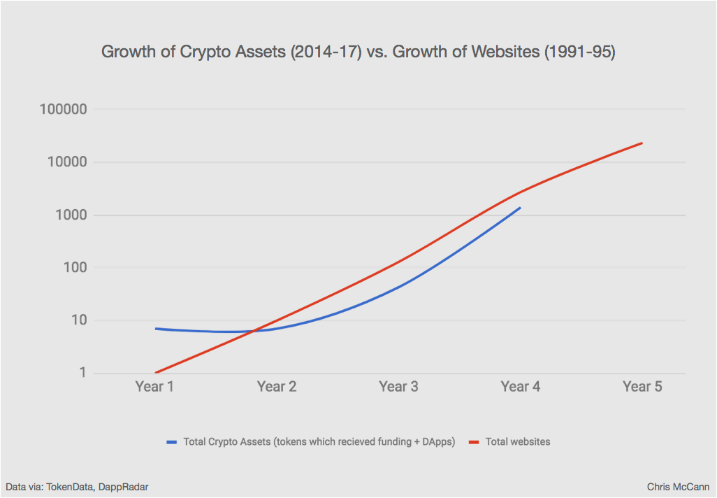 growth of crypto assets vs website.png