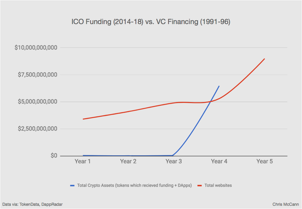 crypto funding compared to internet funding.png