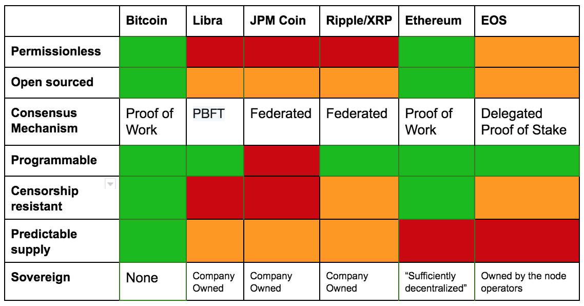 libra compared to bitcoin xrp jpm coin ethereum eos.png