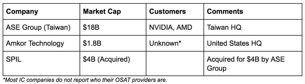 Cryptocurrency mining: OSAT Testing ASE Amkor SPIL.png