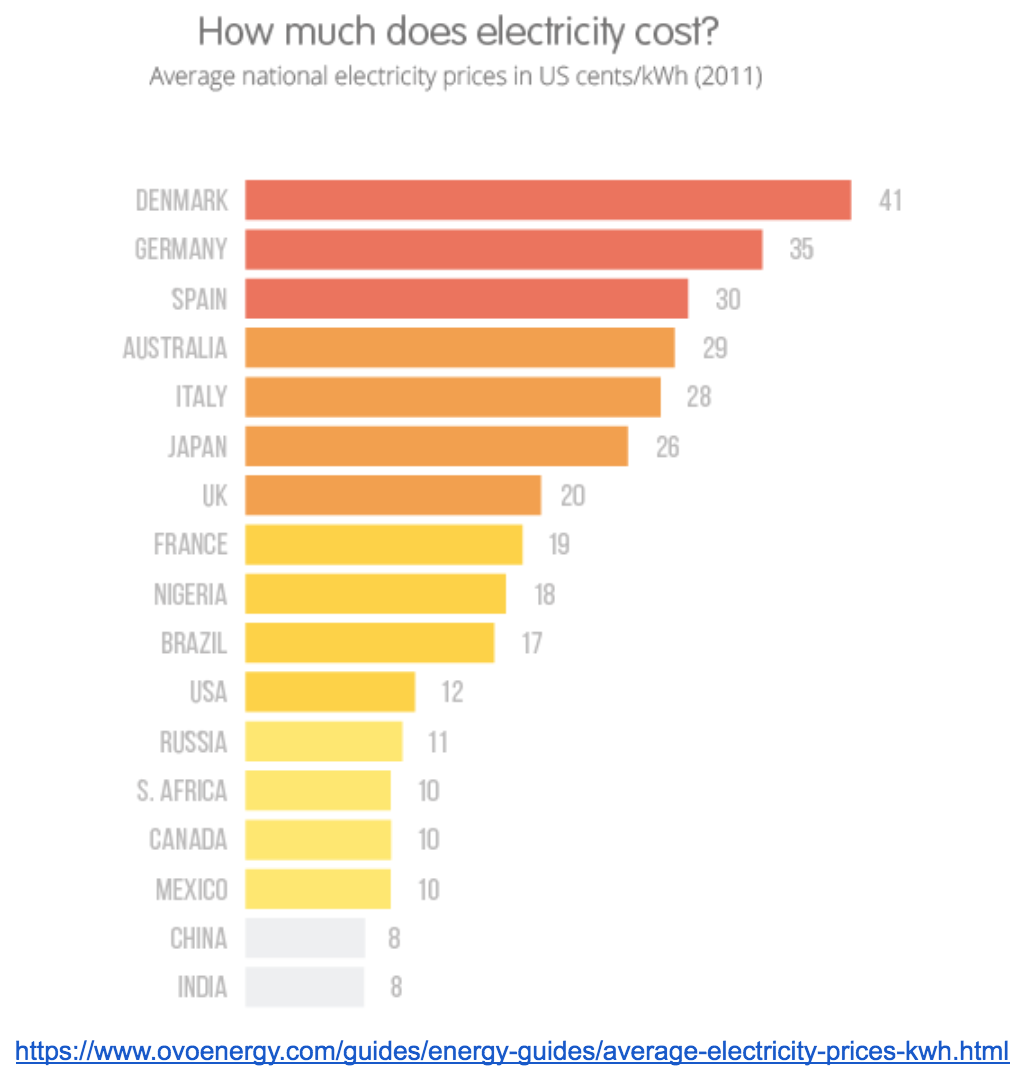 average cost of electricity in various countries china india germany.png
