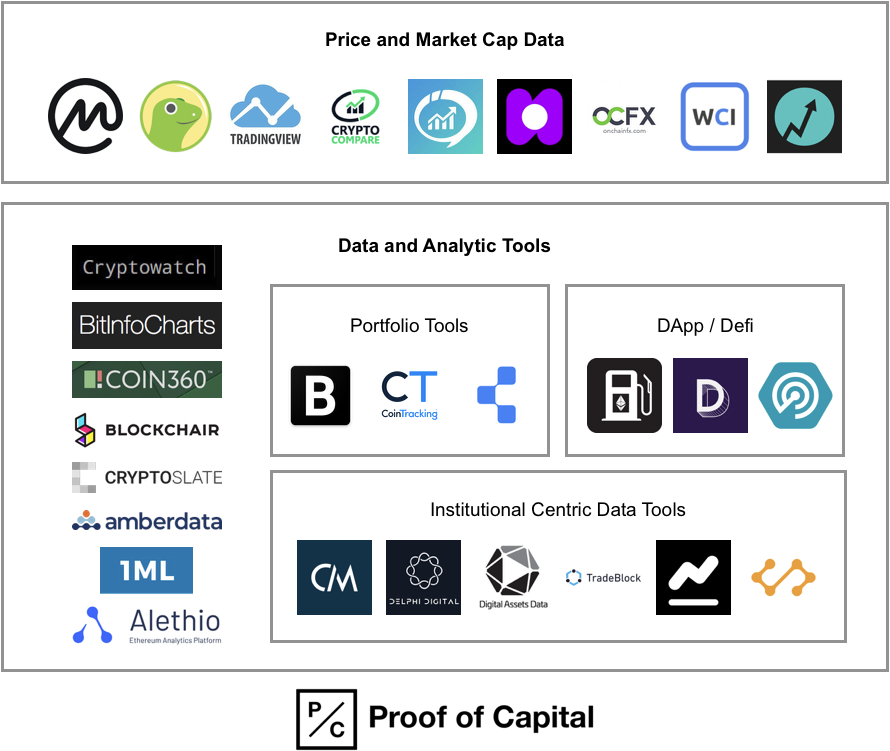 Crypto Data and Analytics Ecosystem Map - Market Cap Providers, Portfolio, DApp, Defi, Insitutional data.png