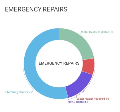 Graph showing amount of each type of repair.