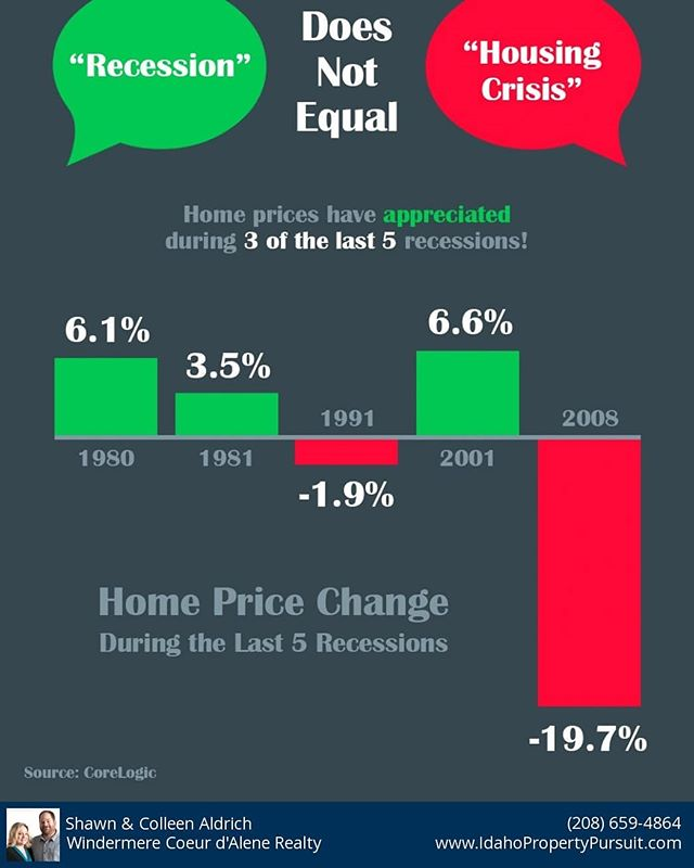 Recession does not equal housing crisis! In 3 out of the last 5, home prices actually increased.  #dontpanic #realestate  #keepingcurrentmatters