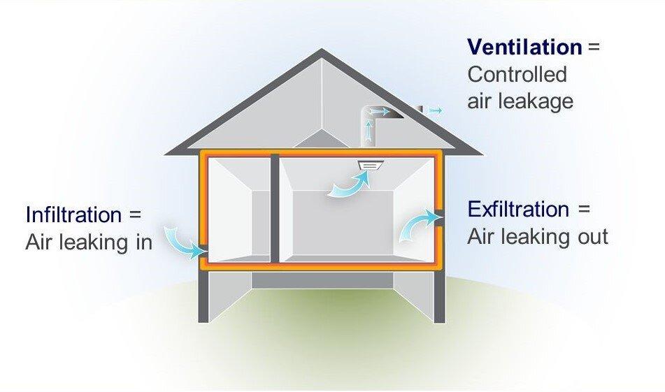 Understanding Air Leaks