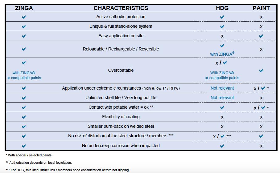 Zinga Characteristics