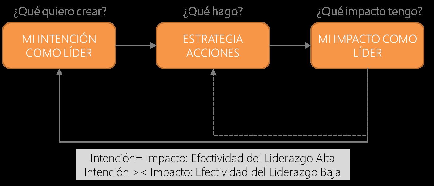Fuente: Susana Gómez (2012)