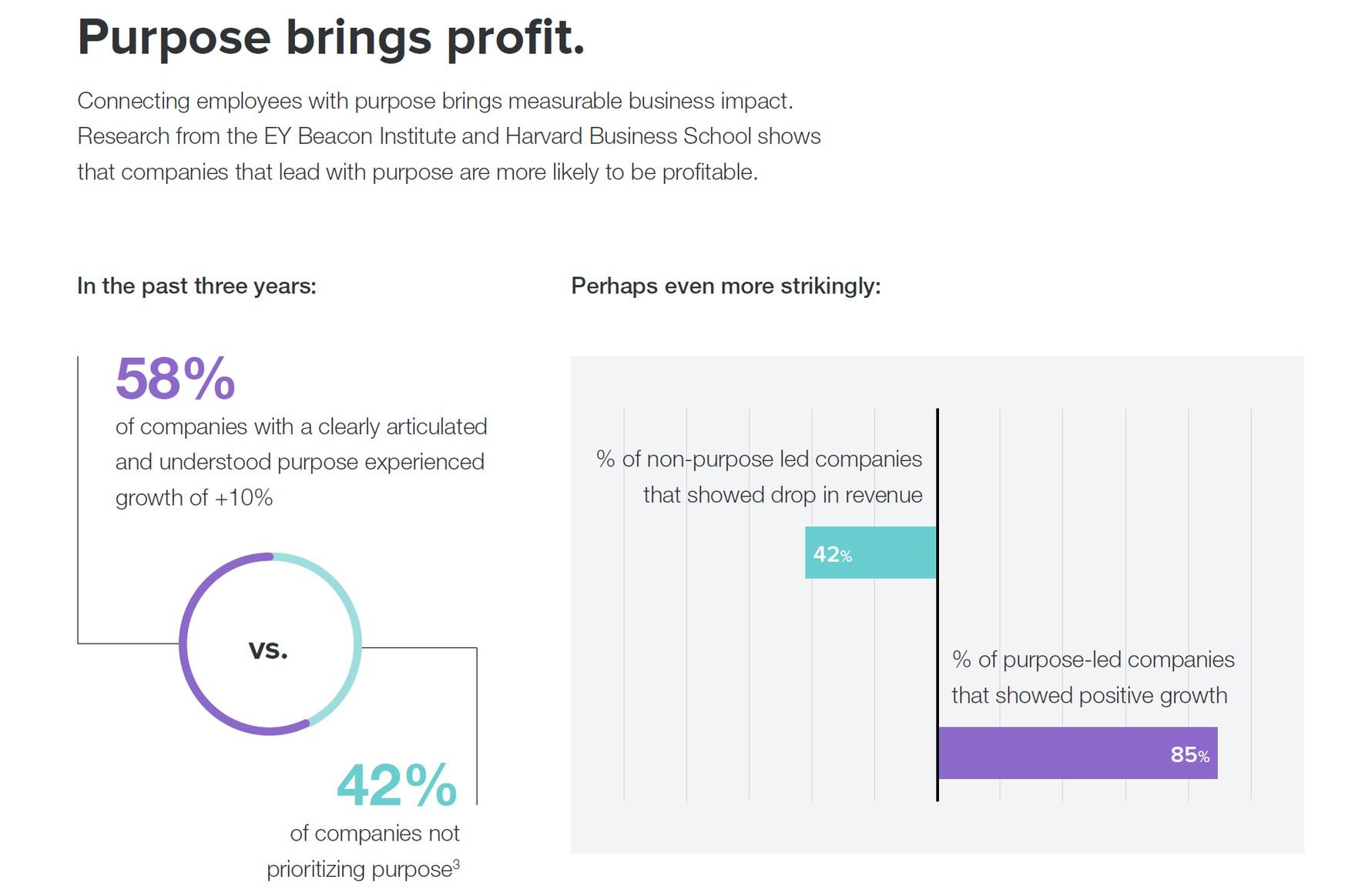 Purpose at Work, 2016 Global Report - Linkedin & Imperative