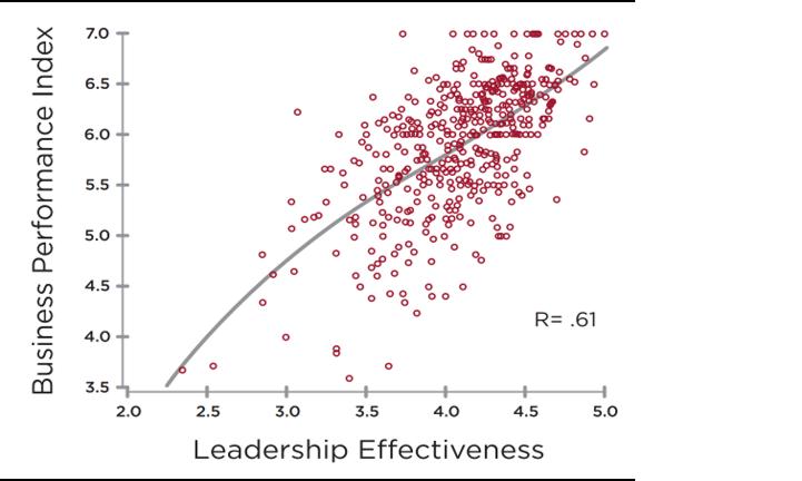 El 40% de los resultados empresariales están vinculados a la Efectividad del Liderazgo.  - La investigación realizada por Bob Anderson (The Leadership Circle) muestra con rotundidad que la Efectividad del Liderazgo correlaciona positivamente con el rendimiento empresarial.