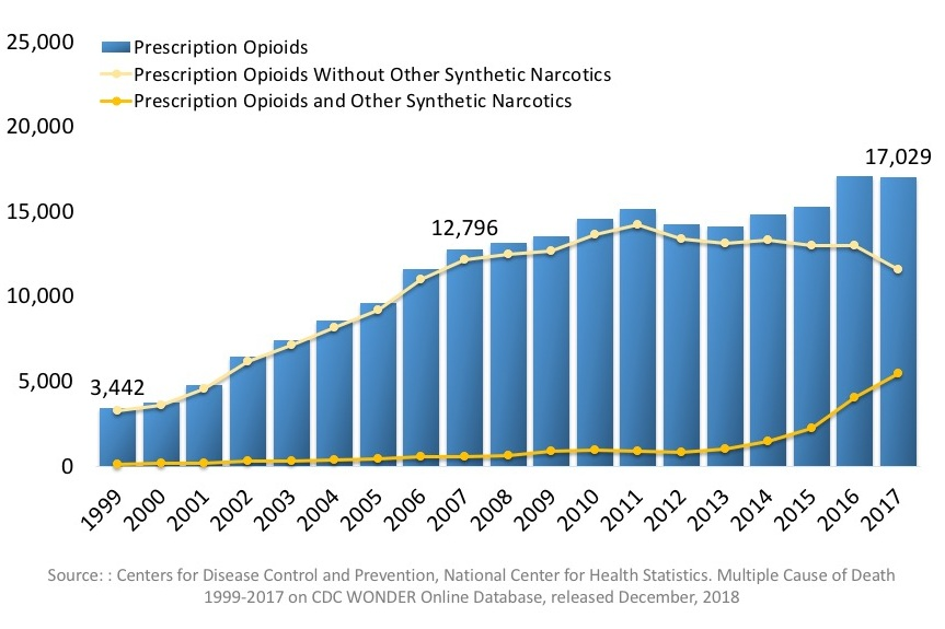 National drug overdose deaths involving prescription opioids, number among all ages, 1999-2017. From NIDA Overdose Death Rates