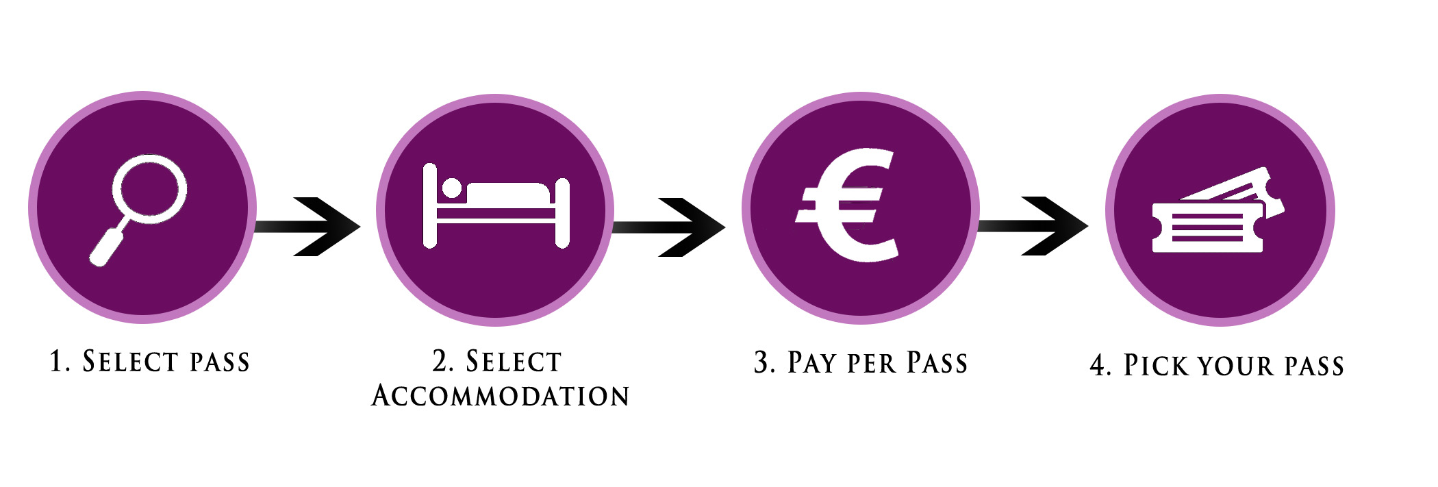 Pass + accom steps.jpg
