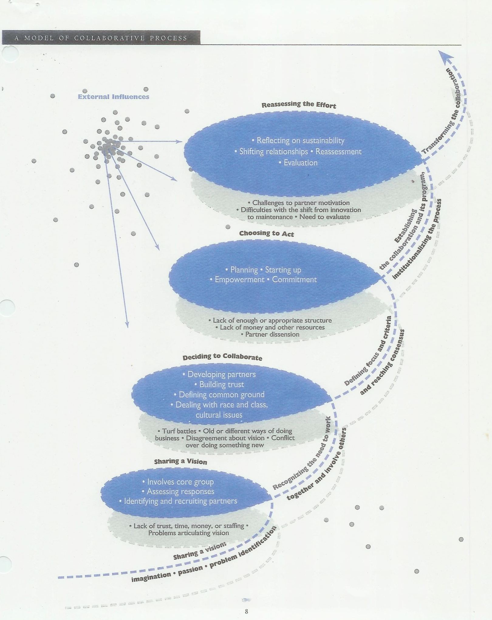 A taxonomy of Collaboration for the John D. and Catherine T. MacArthur Collaboration project in 1994
