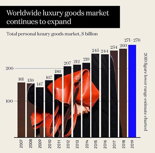 According to recent research by Bain & Company, the worldwide luxury goods market will continue its expansion into the future, as we enter a new era of retail powered by big data analytics . . . . . . #marketing #consulting #inboxamerica #luxury #retail #data #analytics #bigdata #ai #machinelearning #marketingstrategy #datascience #marketingdigital #tech #technology