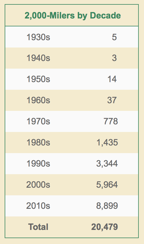 2000-Milers by Decade.png
