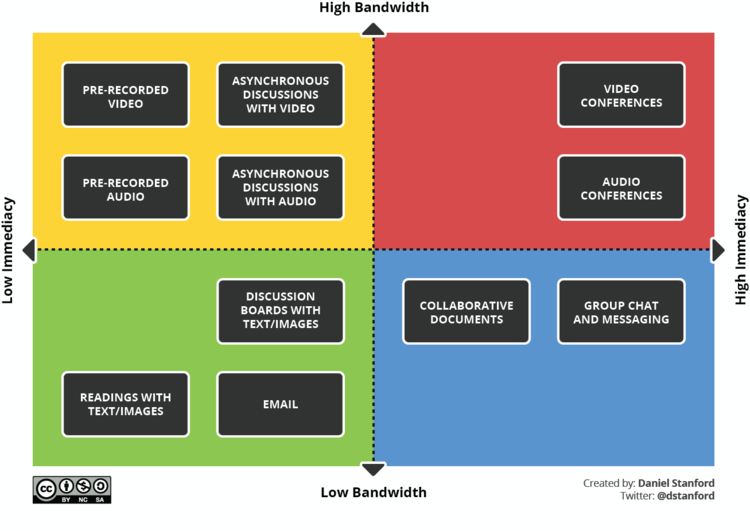 immediacy vs. bandwidth
