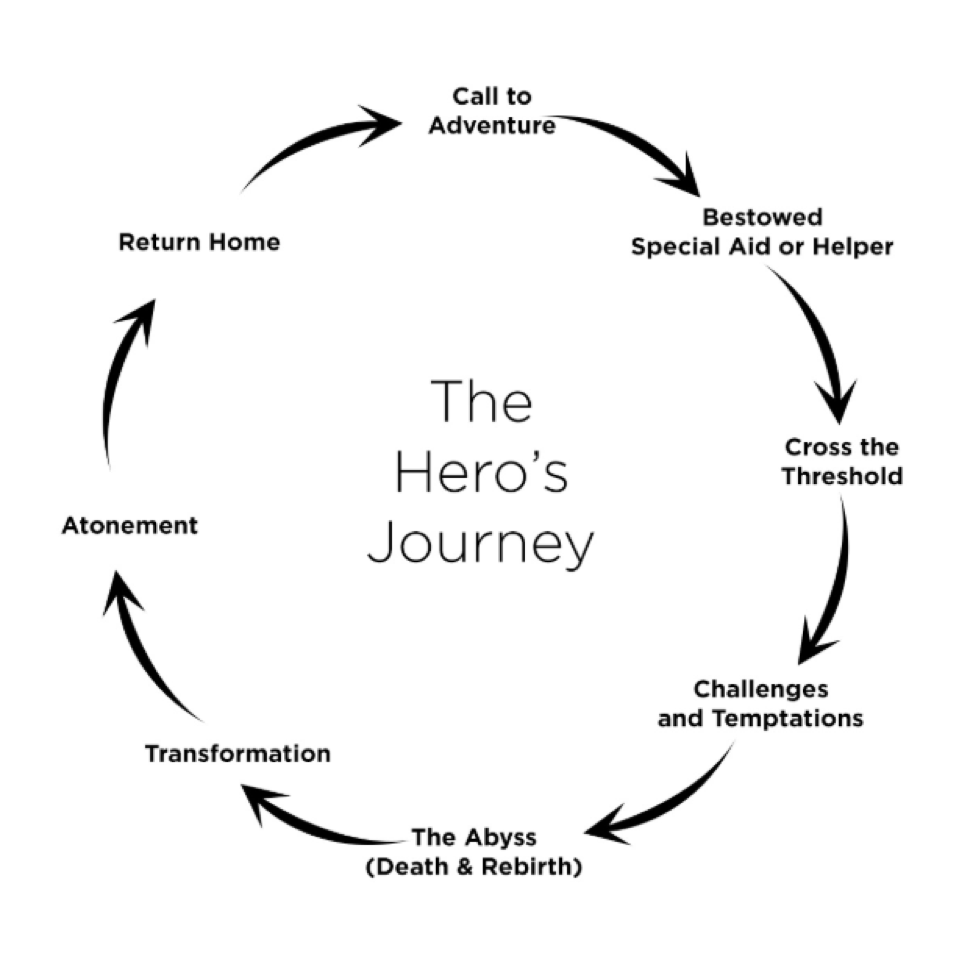 Joseph Campbell's The Hero's Journey represents the grand story that humanity keeps telling and living, over and over.