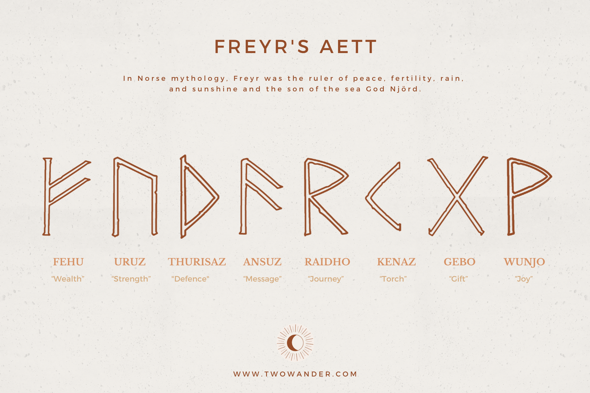 Meaning runes Rune Meanings