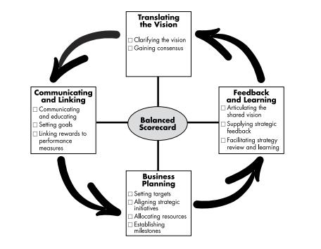 Image 2: Management Processes