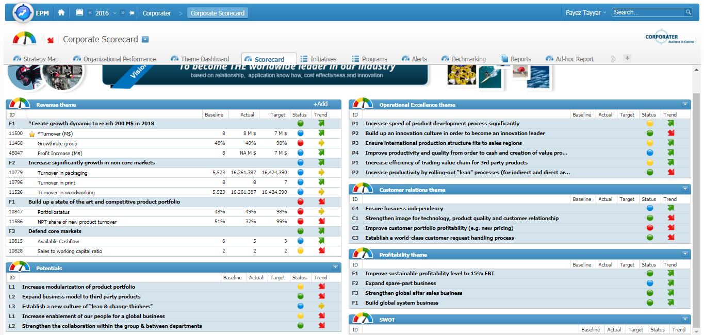 Image 2: Balanced Scorecard