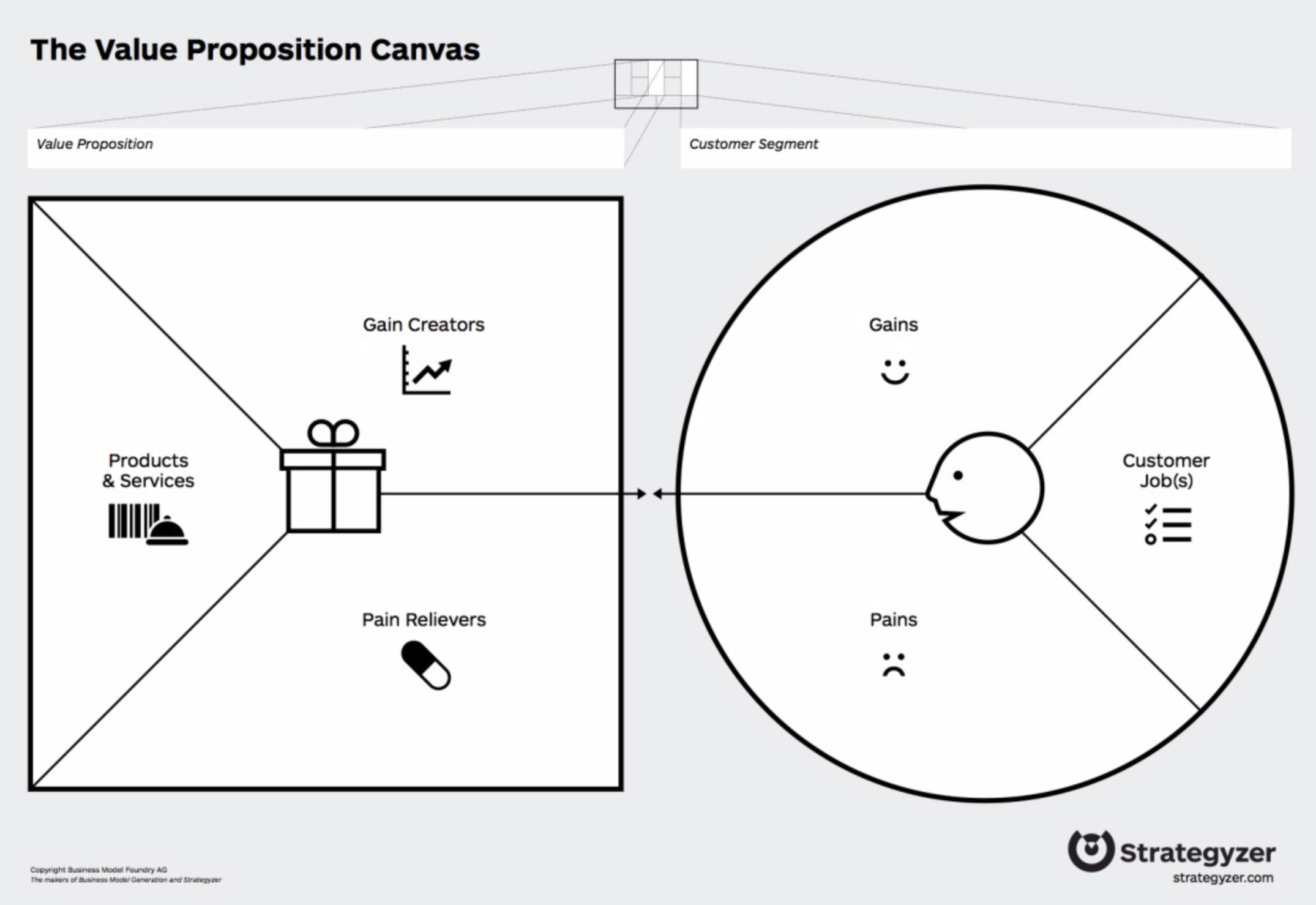 The Value Proposition Canvas from Strategyzer is a powerful tool for gaining a deeper insight into what makes people choose your organisation, product or service over others. Source: Strategyzer.