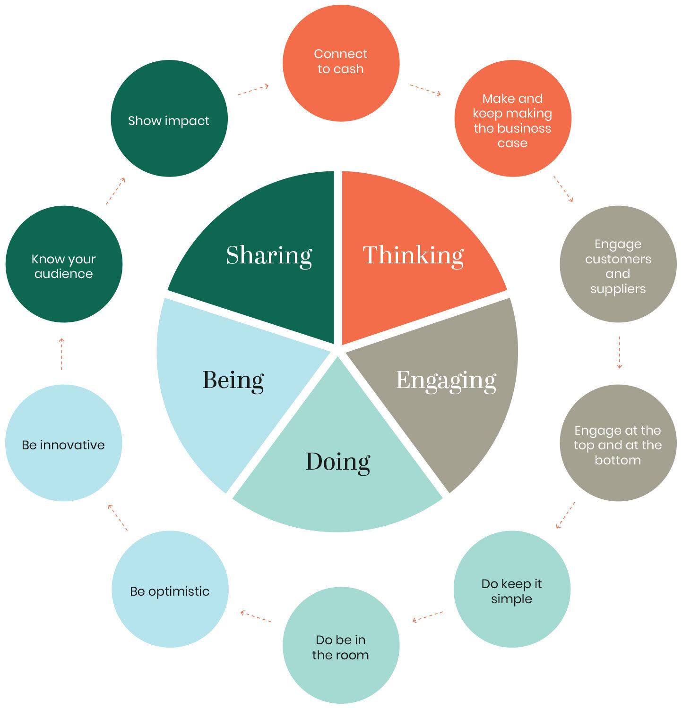 blog-sustainability-strategy-diagram-brodie.jpg