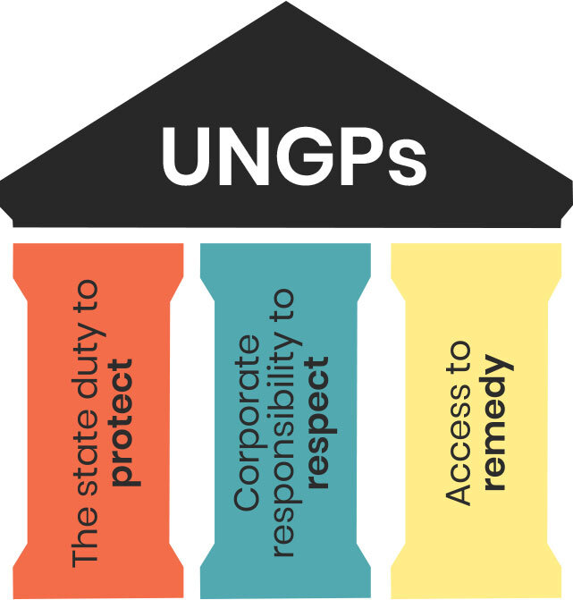 For more information on the UNGP pillars see:  Guiding Principles on Business and Human Rights