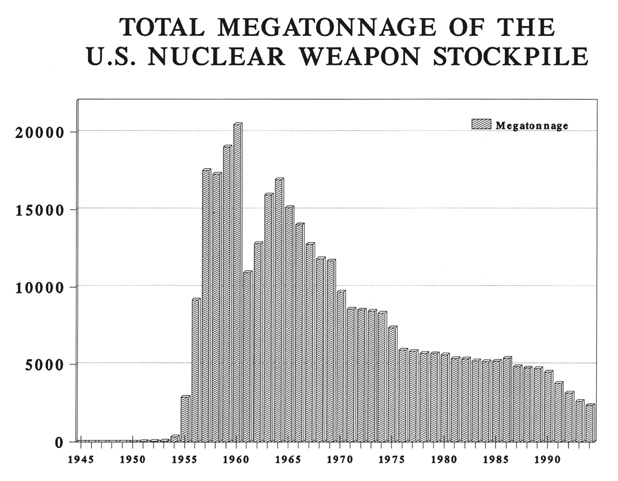 How to survive a nuclear attack - US nuclear stockpile tonnage.jpg