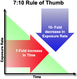 How to survive a nuclear attack - FEMA rule of thumb.jpg